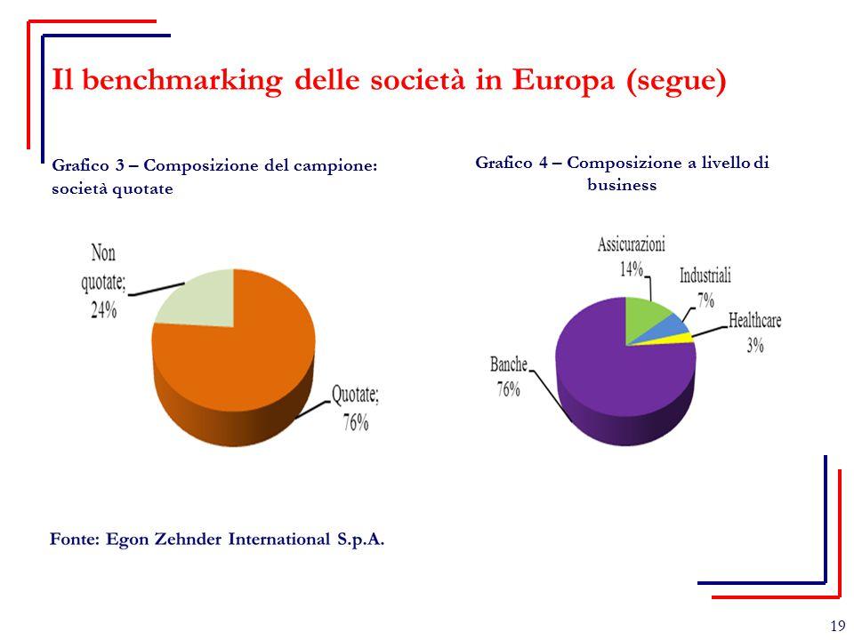 Il benchmarking delle società in Europa (segue) Grafico 3 – Composizione del campione: società quotate Grafico 4 – Composizione a livello di business