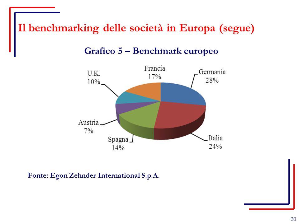 Il benchmarking delle società in Europa (segue) Grafico 5 – Benchmark europeo Fonte: Egon Zehnder International S.p.A. 20