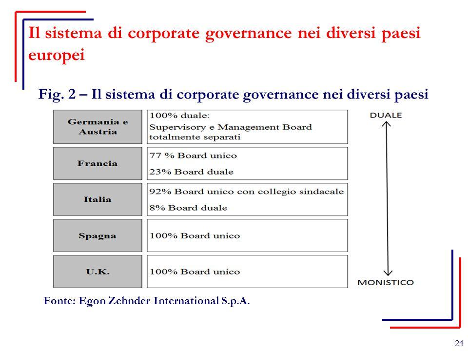 Il sistema di corporate governance nei diversi paesi europei Fig. 2 – Il sistema di corporate governance nei diversi paesi europei Fonte: Egon Zehnder