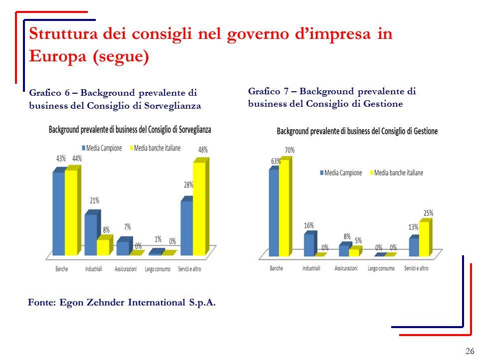 Struttura dei consigli nel governo d'impresa in Europa (segue) Grafico 6 – Background prevalente di business del Consiglio di Sorveglianza Grafico 7 –