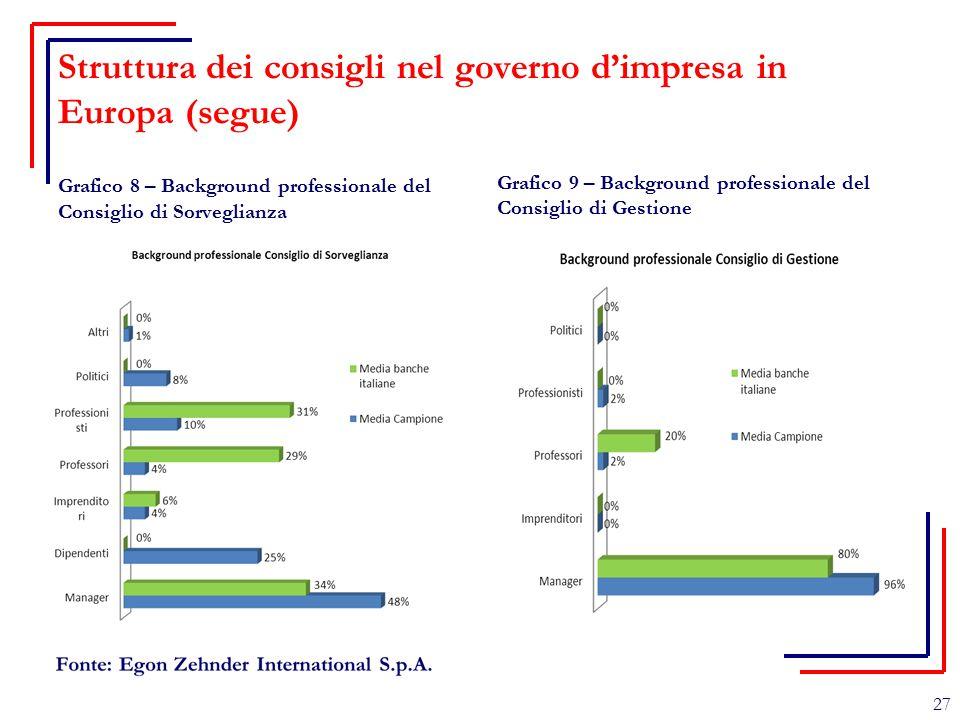 Struttura dei consigli nel governo d'impresa in Europa (segue) Grafico 8 – Background professionale del Consiglio di Sorveglianza Grafico 9 – Backgrou