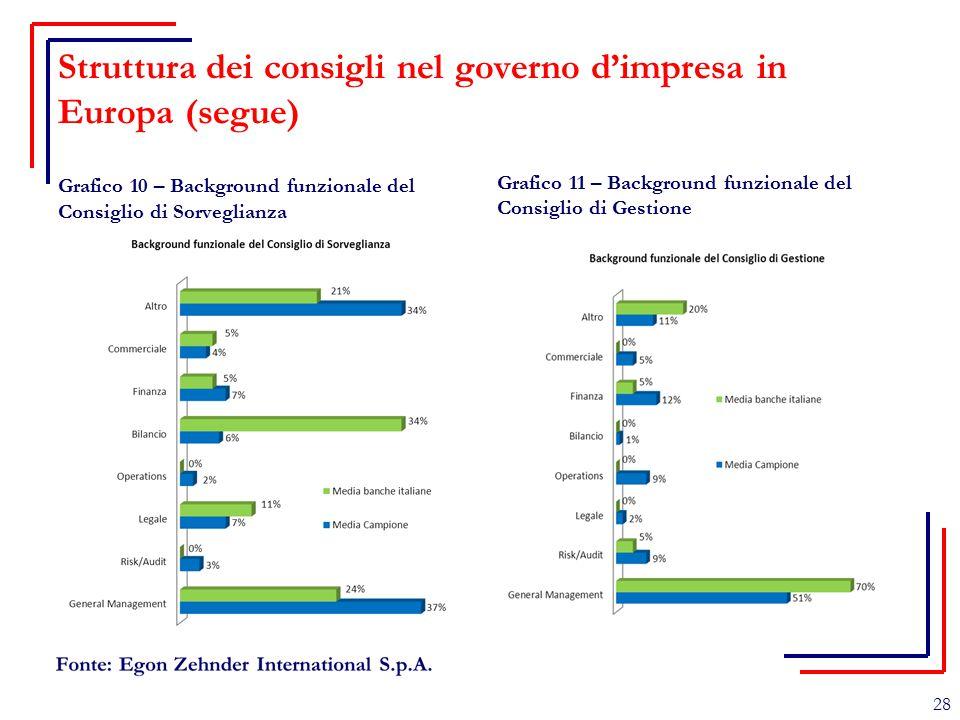 Struttura dei consigli nel governo d'impresa in Europa (segue) Grafico 10 – Background funzionale del Consiglio di Sorveglianza Grafico 11 – Backgroun