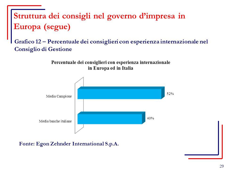 Struttura dei consigli nel governo d'impresa in Europa (segue) Grafico 12 – Percentuale dei consiglieri con esperienza internazionale nel Consiglio di