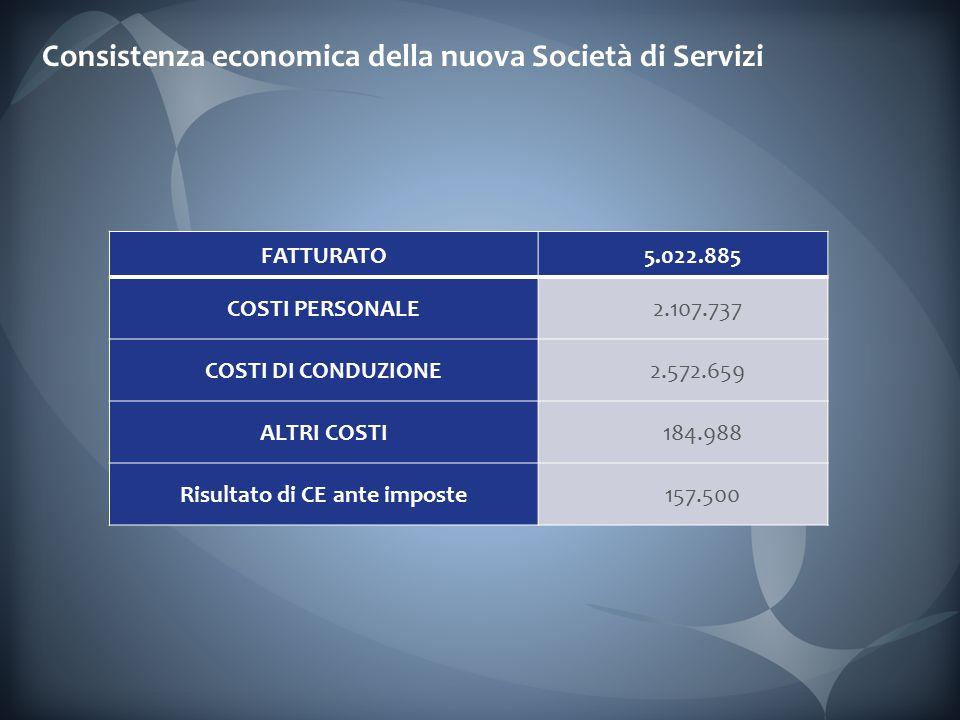 Consistenza economica della nuova Società di Servizi FATTURATO 5.022.885 COSTI PERSONALE 2.107.737 COSTI DI CONDUZIONE 2.572.659 ALTRI COSTI 184.988 Risultato di CE ante imposte 157.500