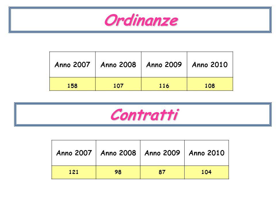 Ordinanze Anno 2007Anno 2008Anno 2009Anno 2010 158107116108 Contratti Anno 2007Anno 2008Anno 2009Anno 2010 1219887104