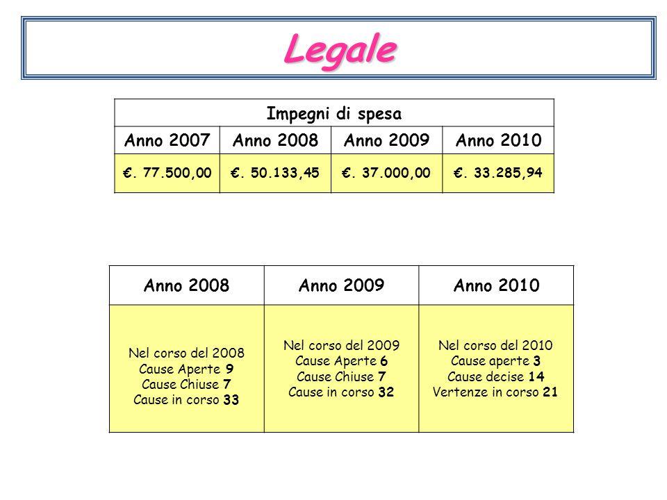 Legale Impegni di spesa Anno 2007Anno 2008Anno 2009Anno 2010 €. 77.500,00€. 50.133,45€. 37.000,00€. 33.285,94 Anno 2008Anno 2009Anno 2010 Nel corso de