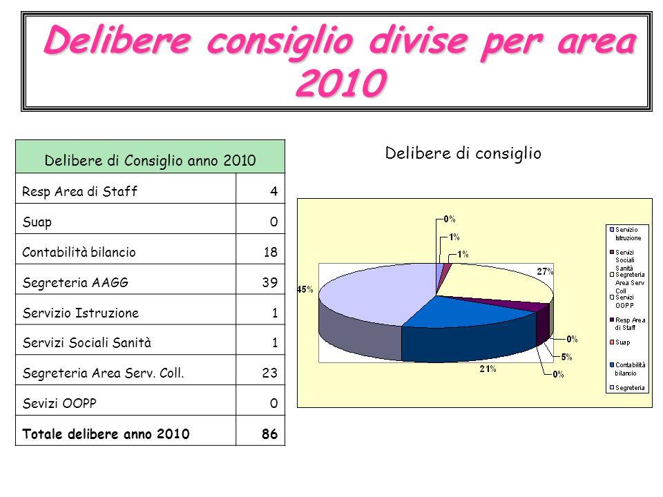 Delibere consiglio divise per area 2010 Delibere di Consiglio anno 2010 Resp Area di Staff4 Suap0 Contabilità bilancio18 Segreteria AAGG39 Servizio Is