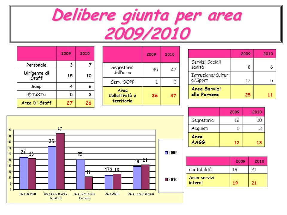 Delibere giunta per area 2009/2010 20092010 Personale37 Dirigente di Staff 1510 Suap46 @TuXTu53 Area Di Staff 2726 20092010 Segreteria dell'area 3547