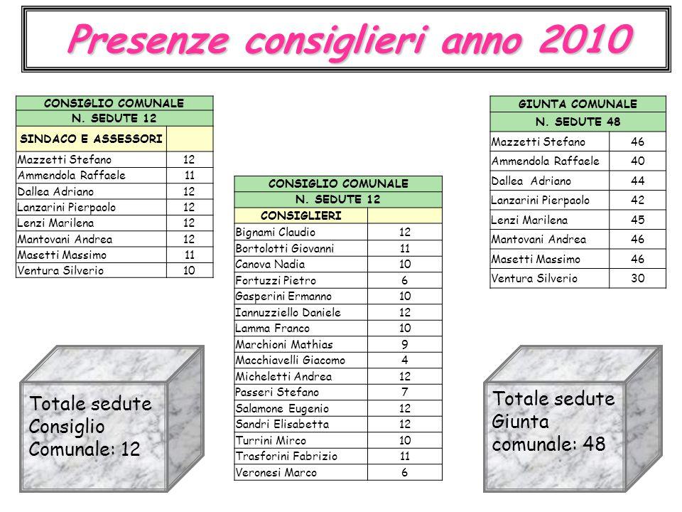 Presenze consiglieri anno 2010 GIUNTA COMUNALE N. SEDUTE 48 Mazzetti Stefano46 Ammendola Raffaele40 Dallea Adriano44 Lanzarini Pierpaolo42 Lenzi Maril