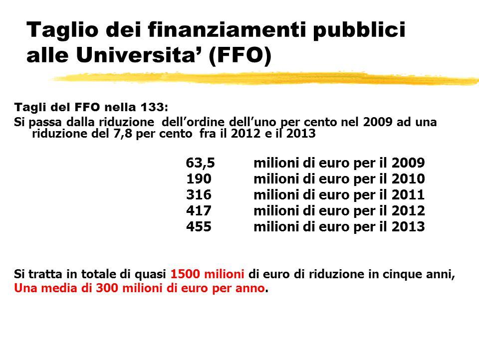 Taglio dei finanziamenti pubblici alle Universita' (FFO) Tagli del FFO nella 133 : Si passa dalla riduzione dell'ordine dell'uno per cento nel 2009 ad una riduzione del 7,8 per cento fra il 2012 e il 2013 63,5 milioni di euro per il 2009 190 milioni di euro per il 2010 316 milioni di euro per il 2011 417 milioni di euro per il 2012 455 milioni di euro per il 2013 Si tratta in totale di quasi 1500 milioni di euro di riduzione in cinque anni, Una media di 300 milioni di euro per anno.