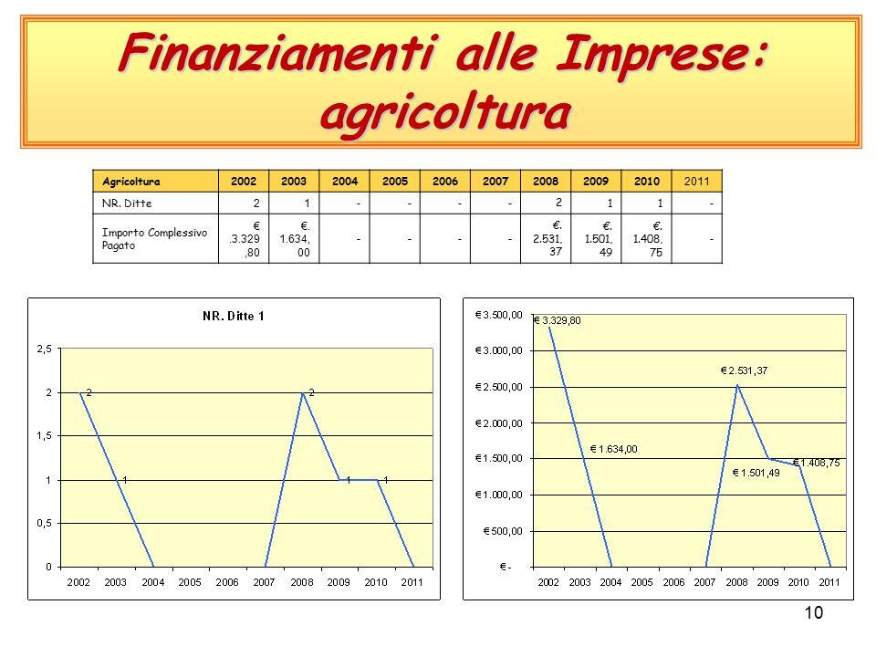 10 Finanziamenti alle Imprese: agricoltura Agricoltura200220032004200520062007200820092010 2011 NR.