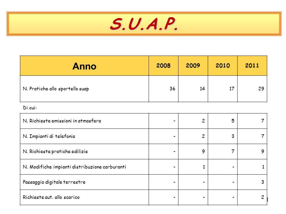 11 S.U.A.P. Anno 2008200920102011 N. Pratiche allo sportello suap36141729 Di cui: N.