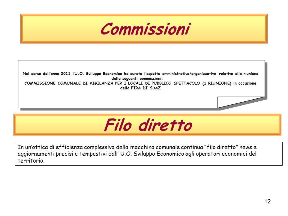 12 Commissioni Nel corso dell'anno 2011 l'U.O.