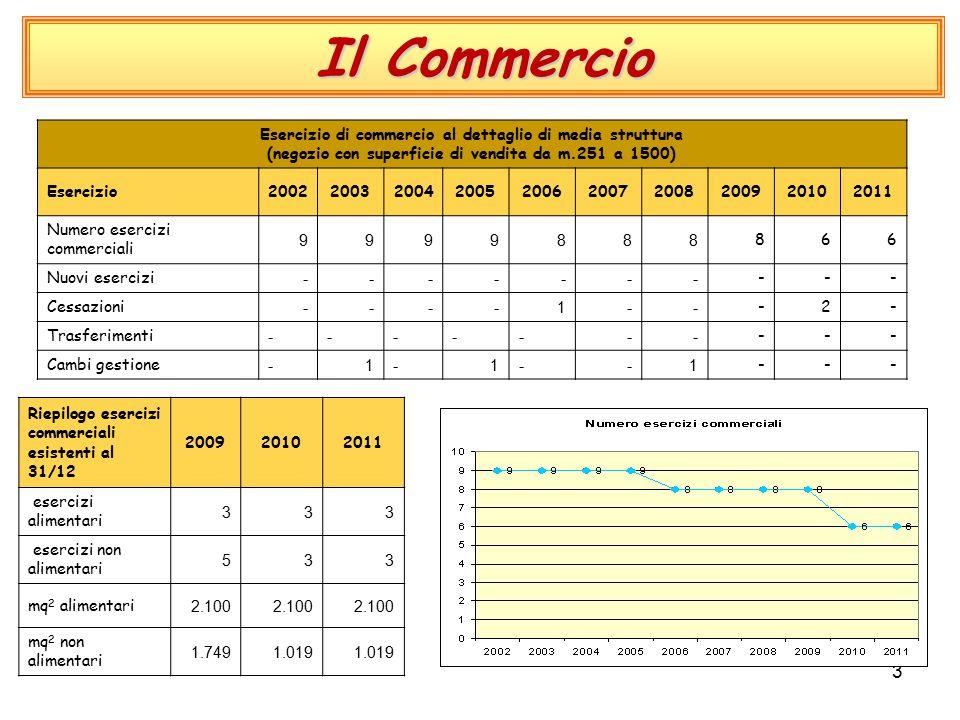 3 Il Commercio Esercizio di commercio al dettaglio di media struttura (negozio con superficie di vendita da m.251 a 1500) Esercizio2002200320042005200620072008200920102011 Numero esercizi commerciali 9999888 866 Nuovi esercizi ------- --- Cessazioni ----1-- -2- Trasferimenti ------- --- Cambi gestione -1-1--1 --- Riepilogo esercizi commerciali esistenti al 31/12 200920102011 esercizi alimentari 333 esercizi non alimentari 533 mq 2 alimentari 2.100 mq 2 non alimentari 1.7491.019
