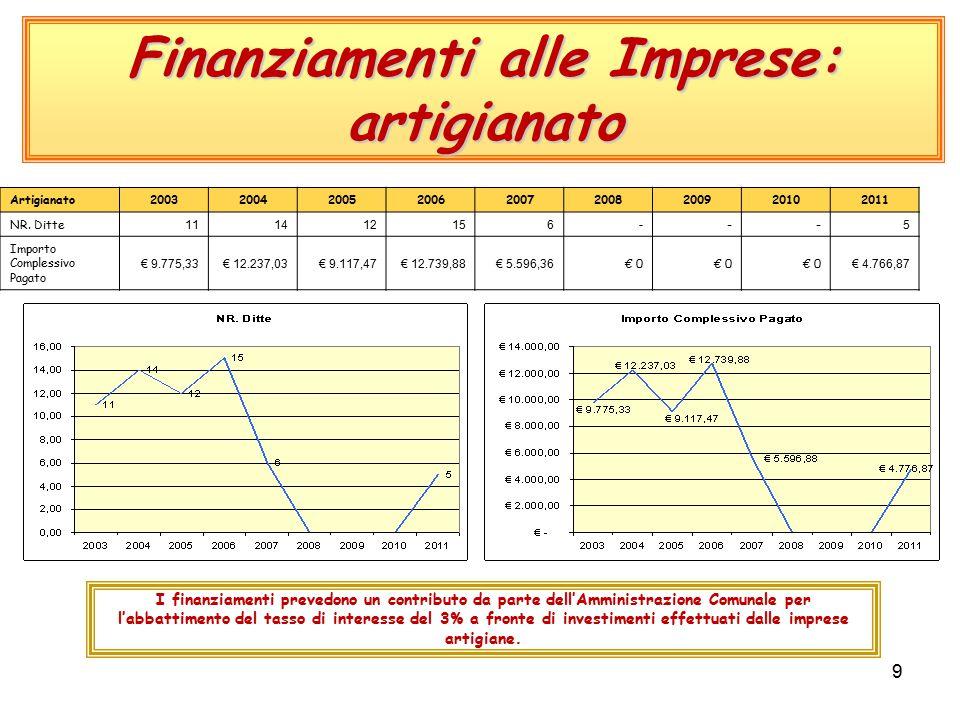 9 Finanziamenti alle Imprese: artigianato Artigianato200320042005200620072008200920102011 NR.