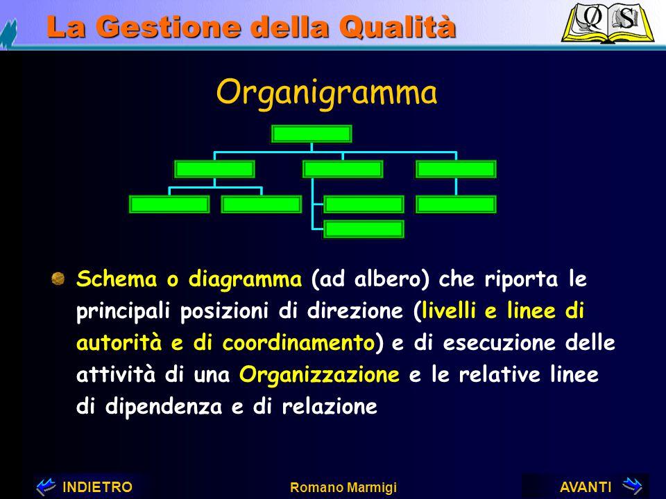 AVANTIINDIETRO Romano Marmigi La Gestione della Qualità MANUALE DELLA QUALITA' Definisce: la struttura organizzativa dell'Azienda le responsabilità le