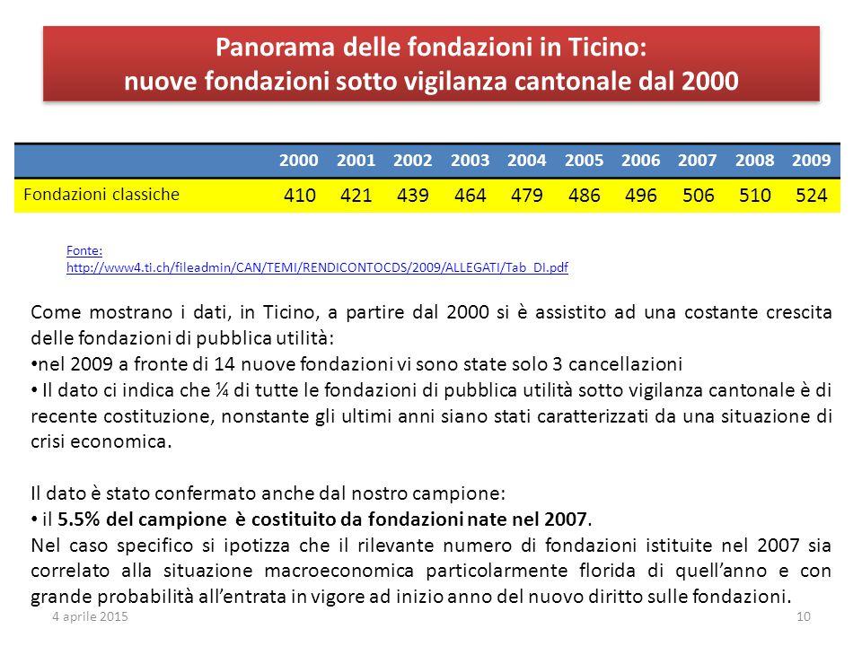 Panorama delle fondazioni in Ticino: nuove fondazioni sotto vigilanza cantonale dal 2000 Fonte: http://www4.ti.ch/fileadmin/CAN/TEMI/RENDICONTOCDS/2009/ALLEGATI/Tab_DI.pdf Come mostrano i dati, in Ticino, a partire dal 2000 si è assistito ad una costante crescita delle fondazioni di pubblica utilità: nel 2009 a fronte di 14 nuove fondazioni vi sono state solo 3 cancellazioni Il dato ci indica che ¼ di tutte le fondazioni di pubblica utilità sotto vigilanza cantonale è di recente costituzione, nonstante gli ultimi anni siano stati caratterizzati da una situazione di crisi economica.