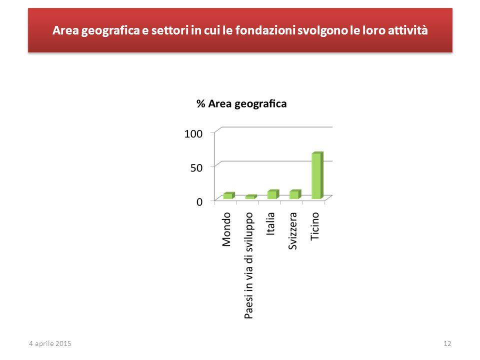 Area geografica e settori in cui le fondazioni svolgono le loro attività 124 aprile 2015