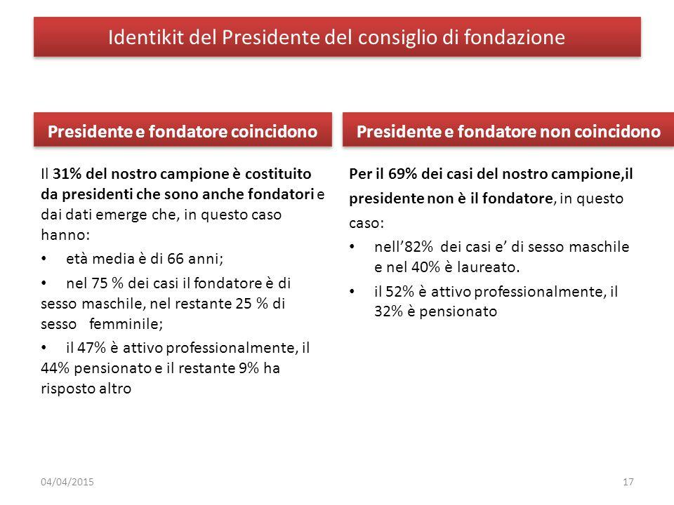 Identikit del Presidente del consiglio di fondazione Presidente e fondatore coincidono Il 31% del nostro campione è costituito da presidenti che sono
