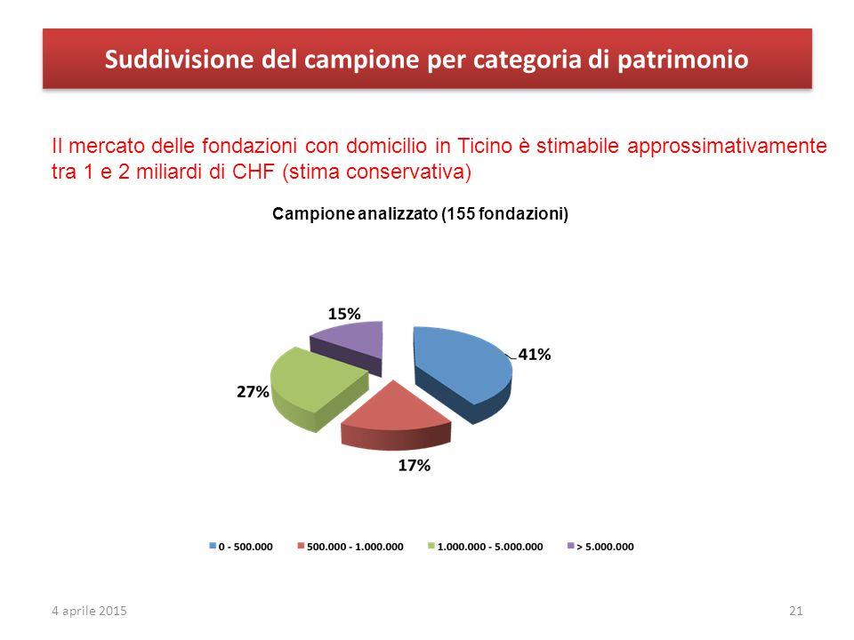 Suddivisione del campione per categoria di patrimonio Campione analizzato (155 fondazioni) 214 aprile 2015 Il mercato delle fondazioni con domicilio in Ticino è stimabile approssimativamente tra 1 e 2 miliardi di CHF (stima conservativa)
