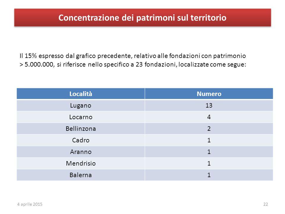 Concentrazione dei patrimoni sul territorio 22 LocalitàNumero Lugano13 Locarno4 Bellinzona2 Cadro1 Aranno1 Mendrisio1 Balerna1 Il 15% espresso dal grafico precedente, relativo alle fondazioni con patrimonio > 5.000.000, si riferisce nello specifico a 23 fondazioni, localizzate come segue: 4 aprile 2015