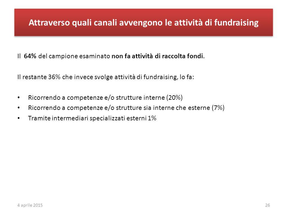 Attraverso quali canali avvengono le attività di fundraising Il 64% del campione esaminato non fa attività di raccolta fondi. Il restante 36% che inve