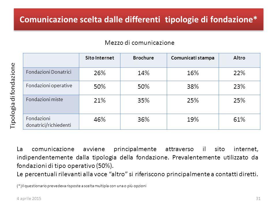 Comunicazione scelta dalle differenti tipologie di fondazione* Sito InternetBrochureComunicati stampaAltro Fondazioni Donatrici 26%14%16%22% Fondazion