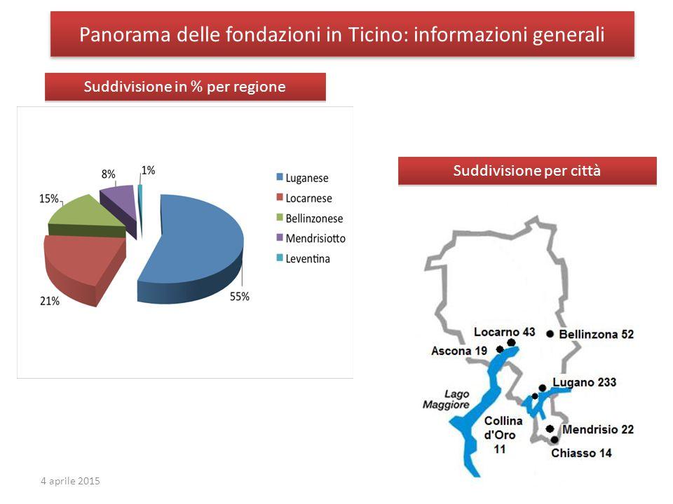 Panorama delle fondazioni in Ticino: informazioni generali 44 aprile 2015 Suddivisione in % per regione Suddivisione per città