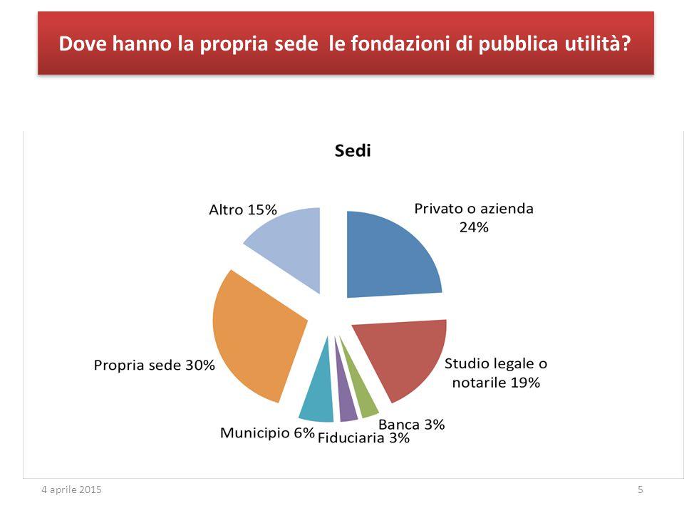 Dove hanno la propria sede le fondazioni di pubblica utilità 54 aprile 2015