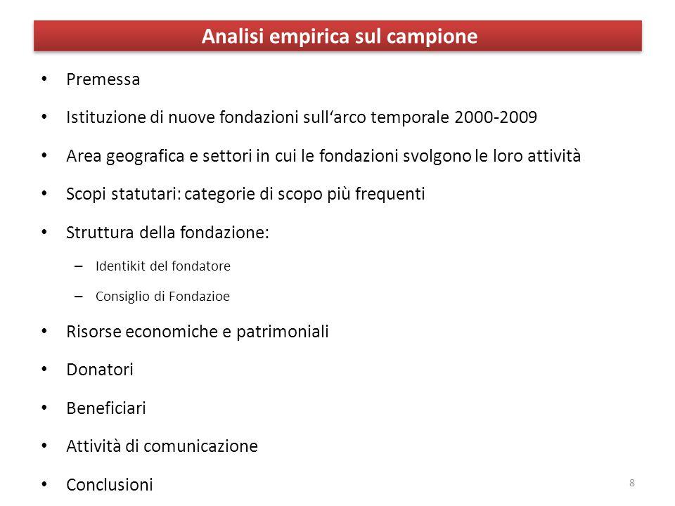 Analisi empirica sul campione Premessa Istituzione di nuove fondazioni sull'arco temporale 2000-2009 Area geografica e settori in cui le fondazioni sv