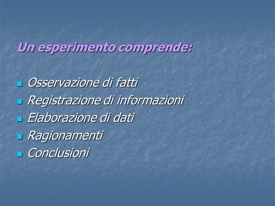 Un esperimento comprende: Osservazione di fatti Osservazione di fatti Registrazione di informazioni Registrazione di informazioni Elaborazione di dati Elaborazione di dati Ragionamenti Ragionamenti Conclusioni Conclusioni