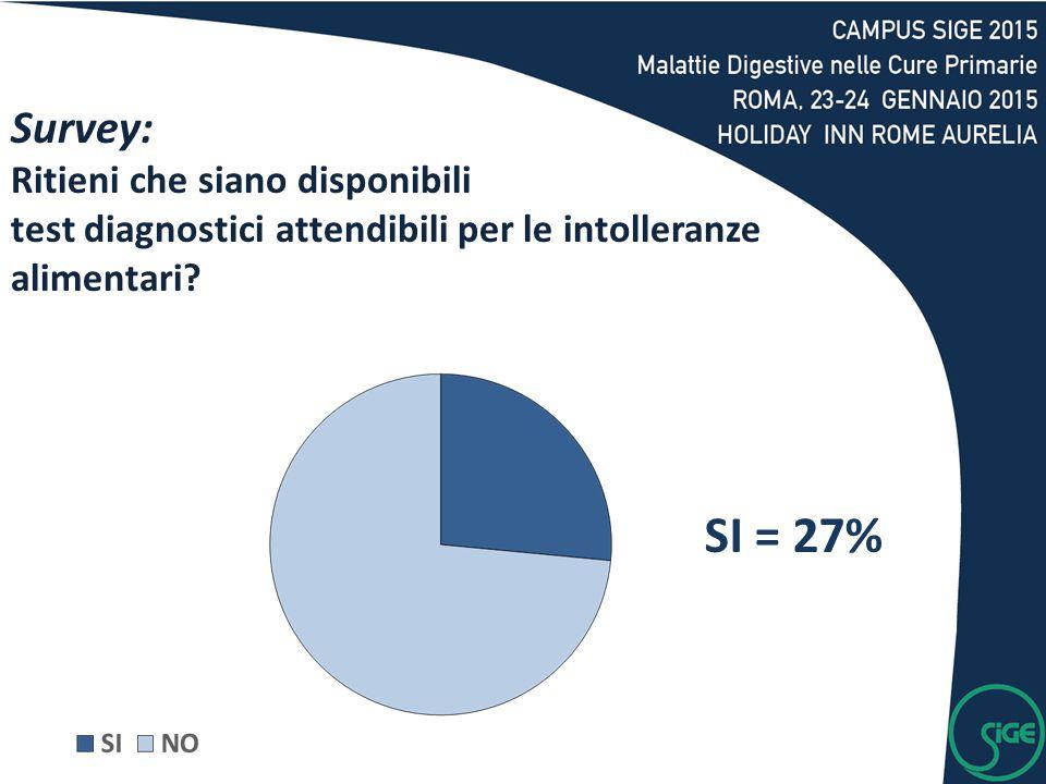Survey: Ritieni che siano disponibili test diagnostici attendibili per le intolleranze alimentari? SI = 27%