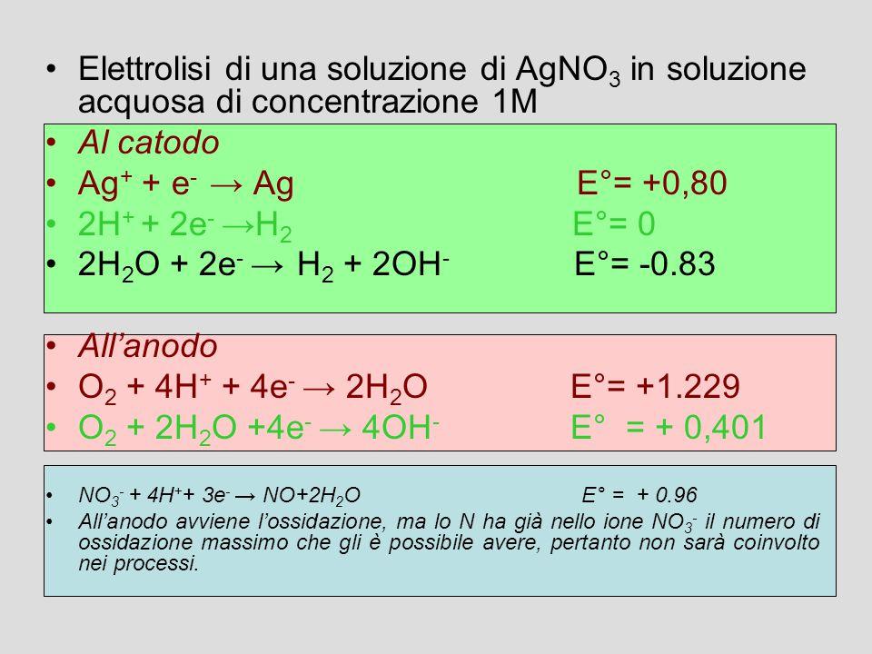 Elettrolisi di una soluzione di AgNO 3 in soluzione acquosa di concentrazione 1M Al catodo Ag + + e - → Ag E°= +0,80 2H + + 2e - →H 2 E°= 0 2H 2 O + 2e - → H 2 + 2OH - E°= -0.83 All'anodo O 2 + 4H + + 4e - → 2H 2 O E°= +1.229 O 2 + 2H 2 O +4e - → 4OH - E° = + 0,401 NO 3 - + 4H + + 3e - → NO+2H 2 O E° = + 0.96 All'anodo avviene l'ossidazione, ma lo N ha già nello ione NO 3 - il numero di ossidazione massimo che gli è possibile avere, pertanto non sarà coinvolto nei processi.