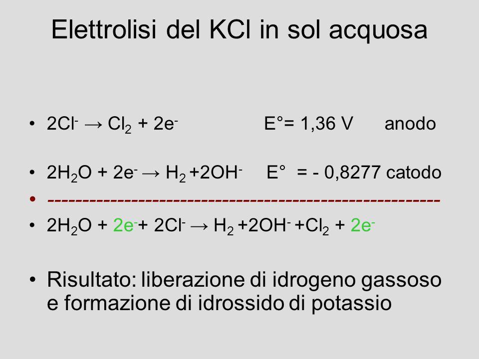 Elettrolisi del KCl in sol acquosa 2Cl - → Cl 2 + 2e - E°= 1,36 V anodo 2H 2 O + 2e - → H 2 +2OH - E° = - 0,8277 catodo -------------------------------------------------------- 2H 2 O + 2e - + 2Cl - → H 2 +2OH - +Cl 2 + 2e - Risultato: liberazione di idrogeno gassoso e formazione di idrossido di potassio