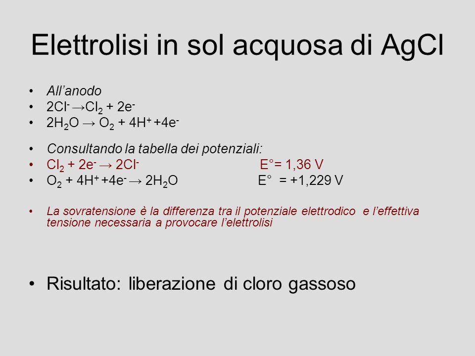 Elettrolisi in sol acquosa di AgCl All'anodo 2Cl - →Cl 2 + 2e - 2H 2 O → O 2 + 4H + +4e - Consultando la tabella dei potenziali: Cl 2 + 2e - → 2Cl - E°= 1,36 V O 2 + 4H + +4e - → 2H 2 O E° = +1,229 V La sovratensione è la differenza tra il potenziale elettrodico e l'effettiva tensione necessaria a provocare l'elettrolisi Risultato: liberazione di cloro gassoso