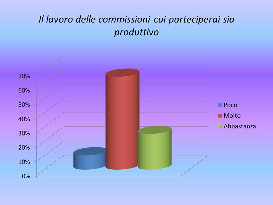 Il lavoro delle commissioni cui parteciperai sia produttivo