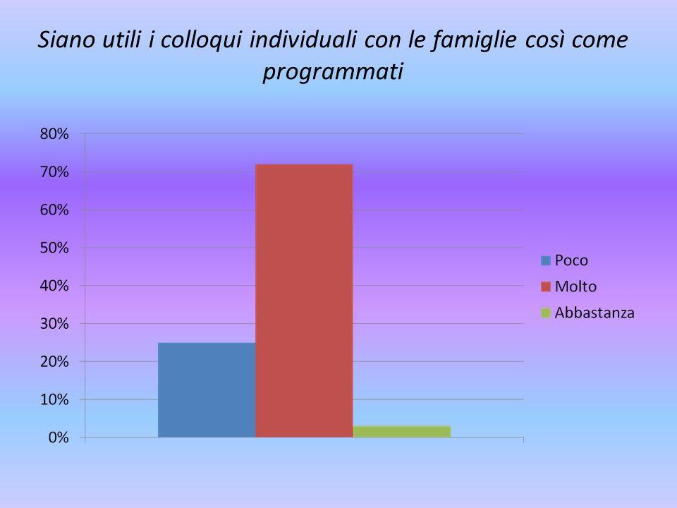 Siano utili i colloqui individuali con le famiglie così come programmati