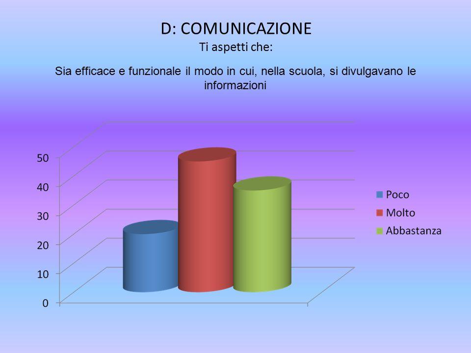 D: COMUNICAZIONE Ti aspetti che: Sia efficace e funzionale il modo in cui, nella scuola, si divulgavano le informazioni