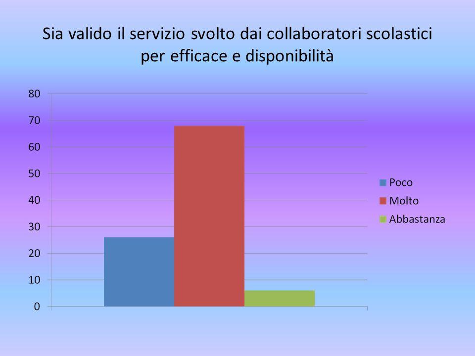 Sia valido il servizio svolto dai collaboratori scolastici per efficace e disponibilità