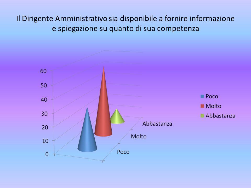 Il Dirigente Amministrativo sia disponibile a fornire informazione e spiegazione su quanto di sua competenza