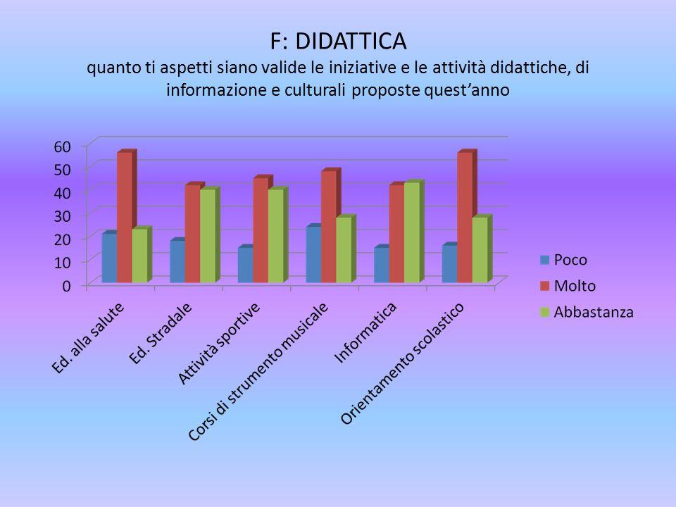 F: DIDATTICA quanto ti aspetti siano valide le iniziative e le attività didattiche, di informazione e culturali proposte quest'anno