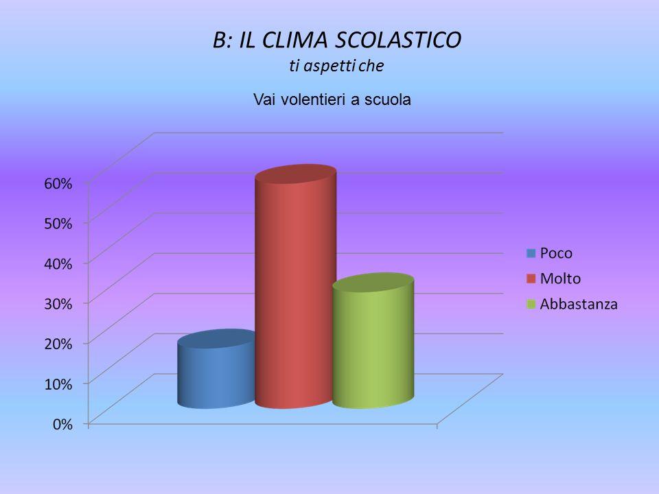 B: IL CLIMA SCOLASTICO ti aspetti che Vai volentieri a scuola