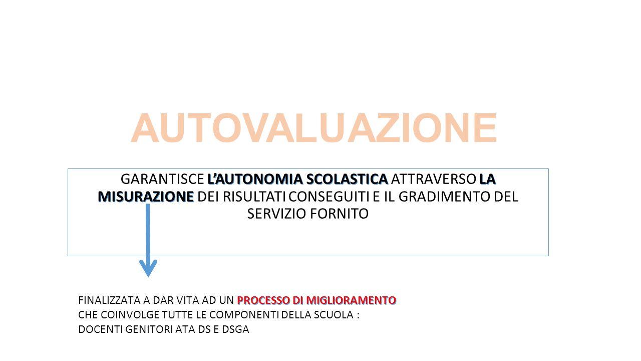 AUTOVALUAZIONE L'AUTONOMIA SCOLASTICA LA MISURAZIONE GARANTISCE L'AUTONOMIA SCOLASTICA ATTRAVERSO LA MISURAZIONE DEI RISULTATI CONSEGUITI E IL GRADIMENTO DEL SERVIZIO FORNITO PROCESSO DI MIGLIORAMENTO FINALIZZATA A DAR VITA AD UN PROCESSO DI MIGLIORAMENTO CHE COINVOLGE TUTTE LE COMPONENTI DELLA SCUOLA : DOCENTI GENITORI ATA DS E DSGA