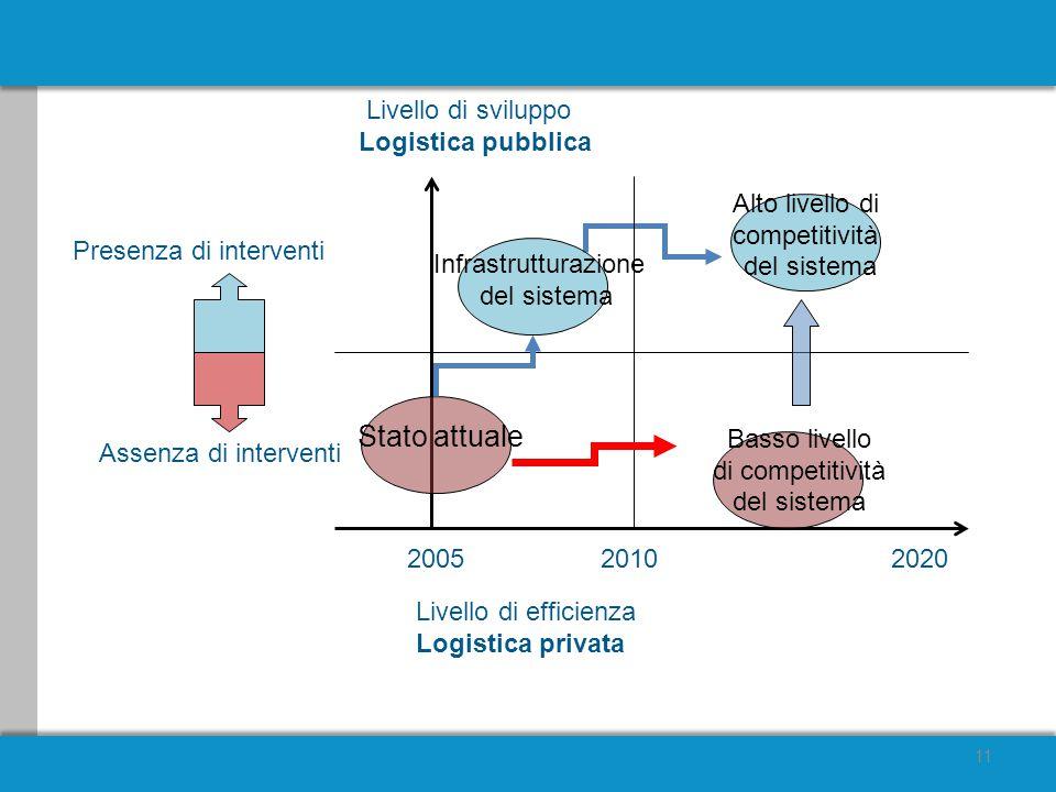 11 Livello di sviluppo Logistica pubblica Presenza di interventi Livello di efficienza Logistica privata 200520102020 Stato attuale Assenza di interventi Infrastrutturazione del sistema Alto livello di competitività del sistema Basso livello di competitività del sistema