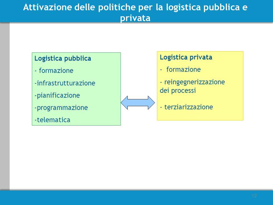 12 Logistica pubblica - formazione -infrastrutturazione -pianificazione -programmazione -telematica Logistica privata - formazione - reingegnerizzazione dei processi - terziarizzazione Attivazione delle politiche per la logistica pubblica e privata