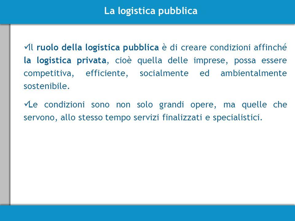 La logistica pubblica Il ruolo della logistica pubblica è di creare condizioni affinché la logistica privata, cioè quella delle imprese, possa essere competitiva, efficiente, socialmente ed ambientalmente sostenibile.