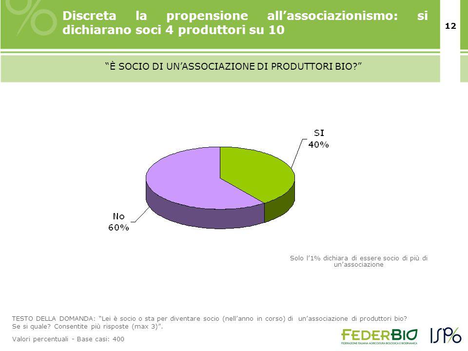 12 È SOCIO DI UN'ASSOCIAZIONE DI PRODUTTORI BIO? TESTO DELLA DOMANDA: Lei è socio o sta per diventare socio (nell'anno in corso) di un'associazione di produttori bio.