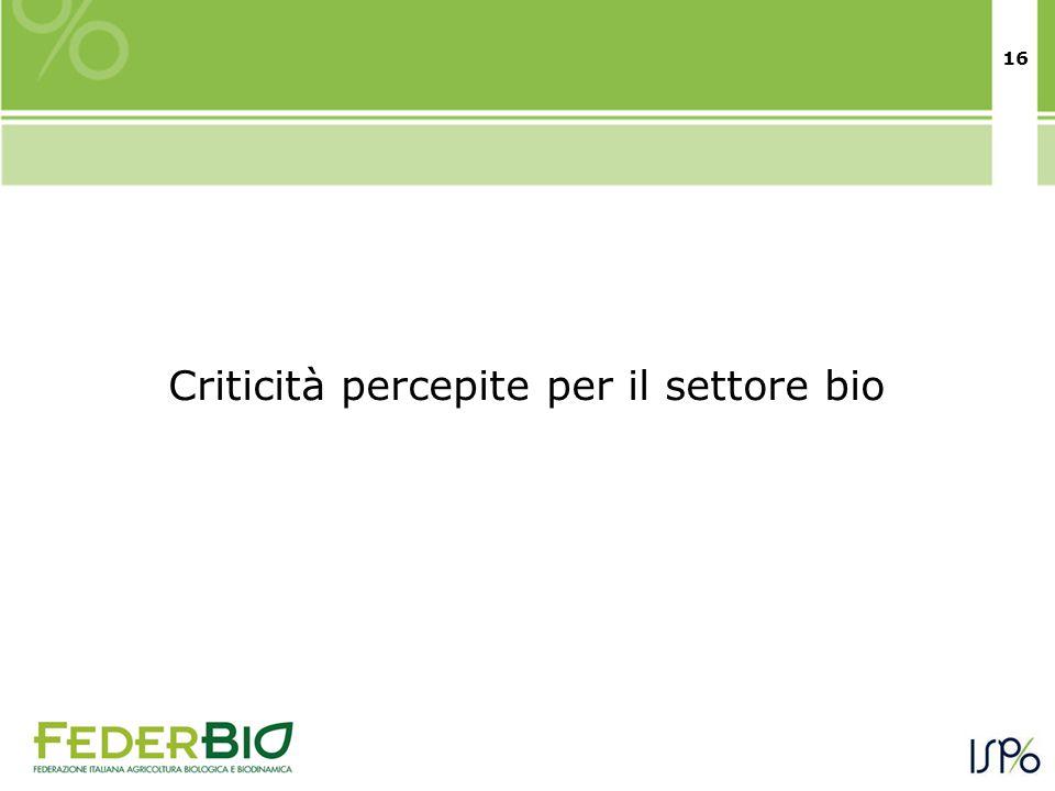 16 Criticità percepite per il settore bio