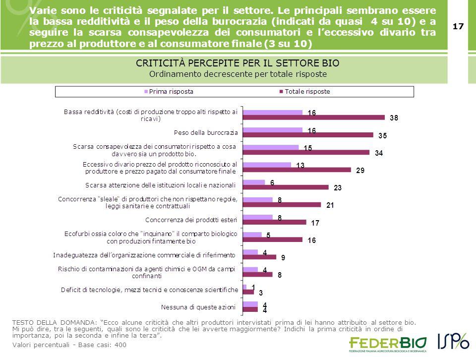 17 CRITICITÀ PERCEPITE PER IL SETTORE BIO TESTO DELLA DOMANDA: Ecco alcune criticità che altri produttori intervistati prima di lei hanno attribuito al settore bio.