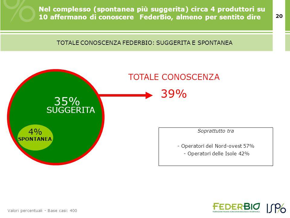 20 TOTALE CONOSCENZA 39% TOTALE CONOSCENZA FEDERBIO: SUGGERITA E SPONTANEA Valori percentuali - Base casi: 400 Nel complesso (spontanea più suggerita) circa 4 produttori su 10 affermano di conoscere FederBio, almeno per sentito dire 4% 35% SPONTANEA SUGGERITA Soprattutto tra - Operatori del Nord-ovest 57% - Operatori delle Isole 42%